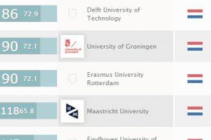 2014年QS世界大学排名出炉