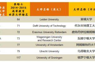 2015全球大学排行榜出炉,荷兰保持强势
