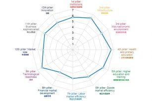 2015-2016荷兰全球竞争力跃居第五
