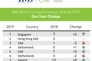 2019年世界竞争力年报:荷兰位居第六