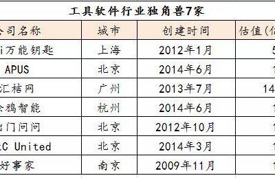 2019中国独角兽名单 | BSN同学企业涂鸦智能榜上有名!