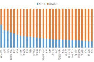清华大学、领英中国《全球数字人才发展年度报告(2020)》新鲜出炉:中国等新兴经济体吸引力加强